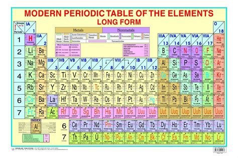 Periodic Table Song Elements Fresh Periodic Table S 2018