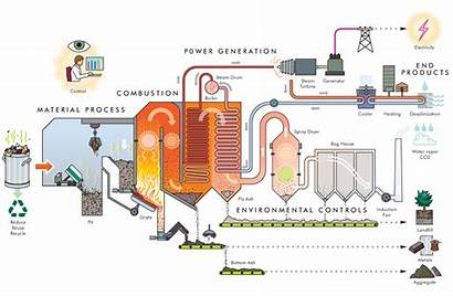 Waste Energy Fuel Plant Process Refuse Derived