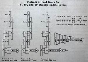 Hendey 8-speed Gearhead Lathe Restoration S  N 12064