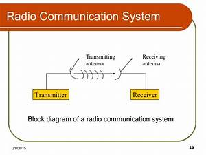 1   Introduction To Communication System