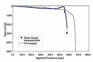 Corrosion damage assessment and burst test validation of ...