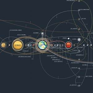 The Chart of Cosmic Exploration Elegantly Details 56 Years ...