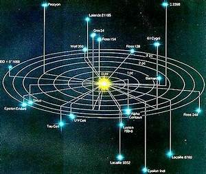 Astronomy: The Nearest Stars