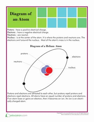 structure of an atom worksheet education