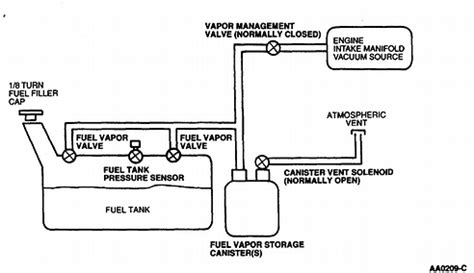 1997 Ford F 150 Vacuum Diagram by I Need Some Diagrams On A 1997 F150 Vacuum Lines And Help