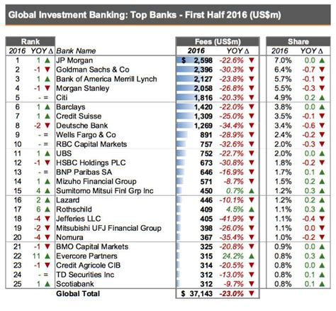 investment banking league tables global investment banking review h1 16 some big losers