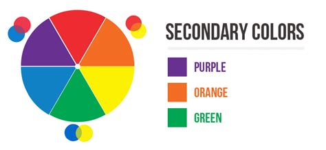 what are the secondary colors spinning the color wheel basic color theory arid glamor