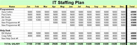 staffing plan template it staffing plan itlever