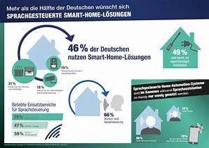 Smart Home Systeme 2017 : aktuelle studie zeigt sprachgesteuerte smart home systeme ~ Lizthompson.info Haus und Dekorationen