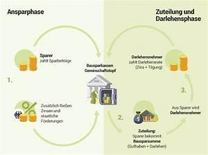Lbs Bausparvertrag Zuteilung Rechner : bausparvertrag versicherung gegen steigende bauzinsen ~ Lizthompson.info Haus und Dekorationen