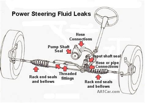 solved  saturn ion power steering problem fixya