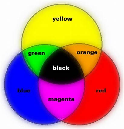 Colors Primary Yellow Secondary Colours Subtractive Wheel