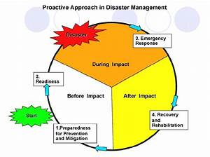 Flood Disaster Management Cycle  7
