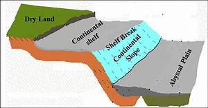 Different Features Of The Continental Shelf Corresponding