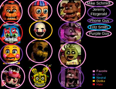 Fnaf Favorite Characters Meme By Artisticpessimistic On