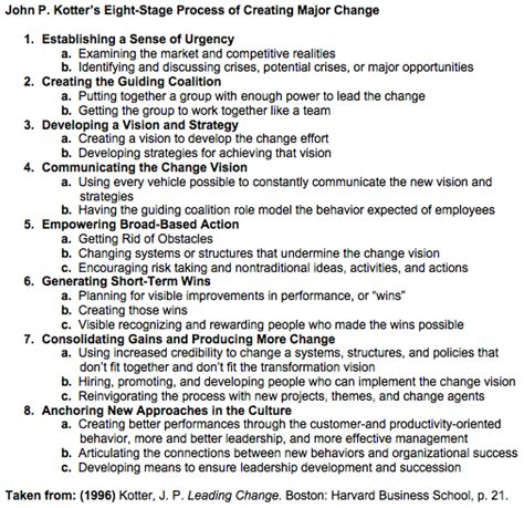 Kotter Principles by John P Kotter S Change Process Change Management