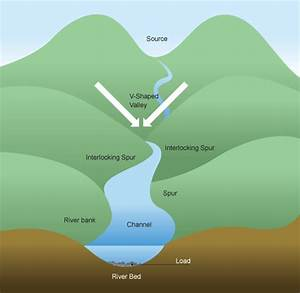 Vudeevudee U0026 39 S Geography Blog  River Landforms