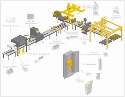 Handling Material Systems Robot Parker Logistics Mechanical