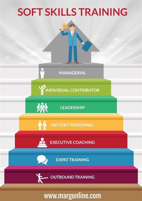 soft skills training  bangalore infographic  learning