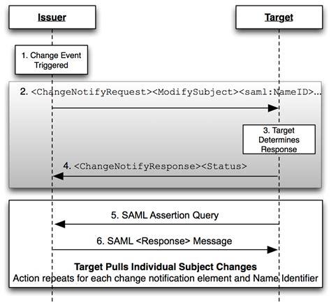 saml  change notify protocol version