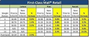 Postage Stamp Weight Chart Postal Advocate Inc May 31 2015 Usps Rate Increase