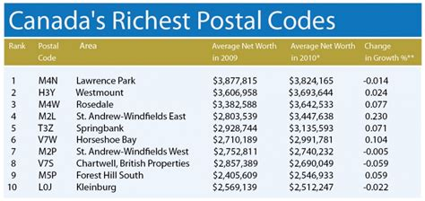 Ontario Postal Codes Gallery