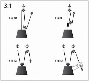 33 3 To 1 Pulley System Diagram