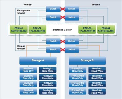 Manage your VMware Metro Storage Cluster with tags