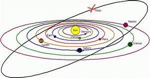 Pluto Ist Kein Planet Mehr
