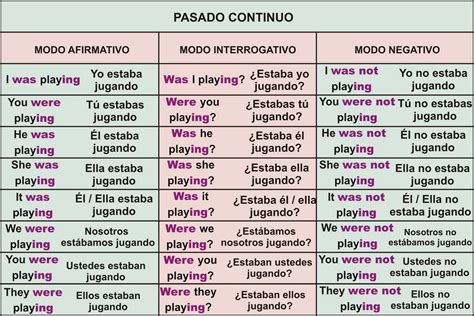 Inglés Past Simple (pasado Simple) & Past Contiuous (pasado Continuo