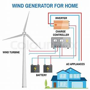 Wind Generator For Home  Renewable Energy Concept
