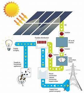 Solar 101  A Beginner U0026 39 S Guide To Solar Energy Systems