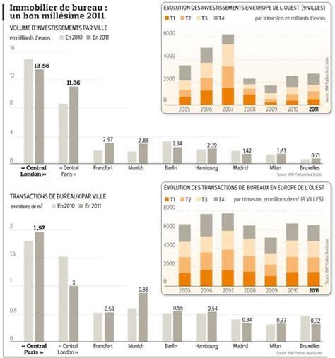 immobilier de bureau immobilier de bureau les marchés européens résistent