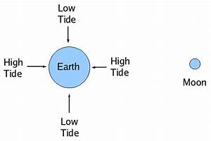 How To Predict Tides  U0026 Understand Charts
