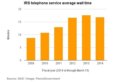irs customer service phone number irs customer service wait times doubled since 2009