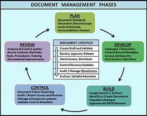 Merge quality assurance and document management teams for Document management system quality assurance