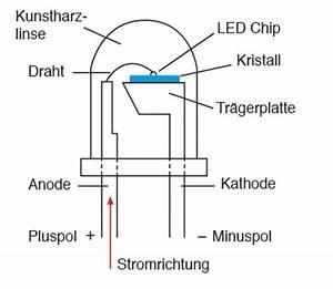 Led Möbelleuchten Aufbau : lampensockel bersicht lampe magazin ~ Markanthonyermac.com Haus und Dekorationen