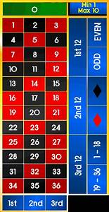Roulette Table Layout  Wheel Diagrams And Numbers