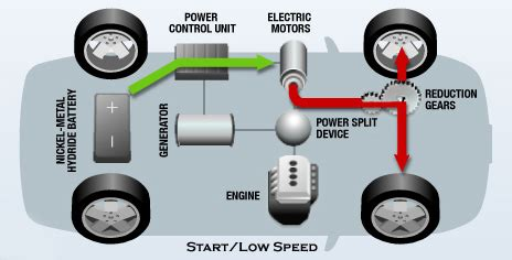 Diagram Of Electric Car Motor by Hybrid Electric Vehicle Global Greenhouse Warming