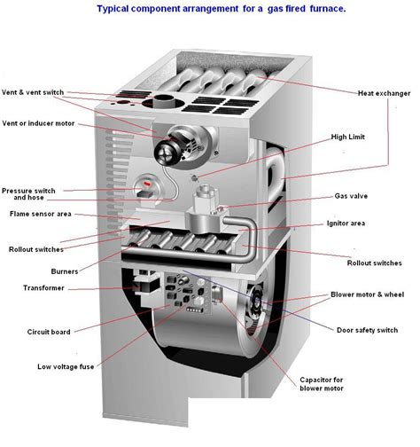 forced air fan i have an automatic pilot light that wont light when the