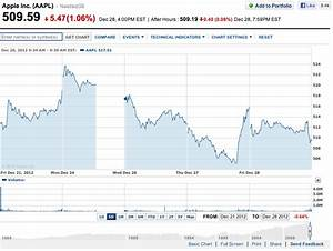 Aapl Stock Price Chart Yahoo - Aapl stock quote after ...