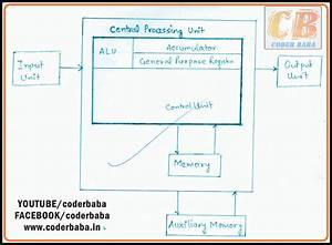 What Is Digital Computer  Draw The Block Diagram And
