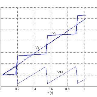 Single Electron Transistor Circuit Measured