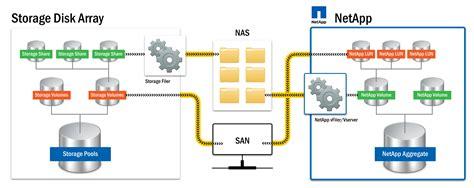 Understanding the NetApp Integration into BMC TrueSight ...