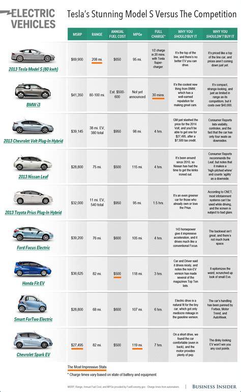 electric car comparison chart business insider