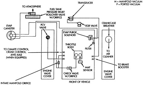 199 Intrepid Wiring Diagram by Im In Need Of The Diagram Of The Vacuum Hoses For A 95
