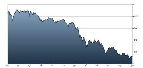 azioni banco popolare bpmi grafico quotazione