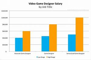 video game designer salary for 2016 With it career salary