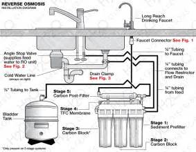kitchen faucet water purifier osmosis system installation guide h2o distributors