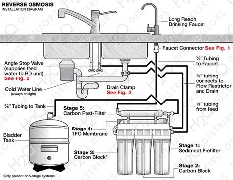 kitchen faucet with built in water filter osmosis system installation guide h2o distributors
